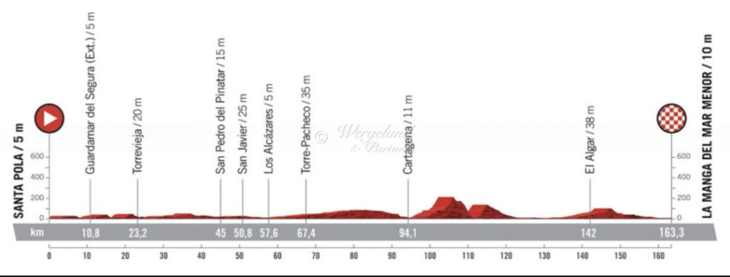 La Vuelta 2021 Etappe 8 La Manga
